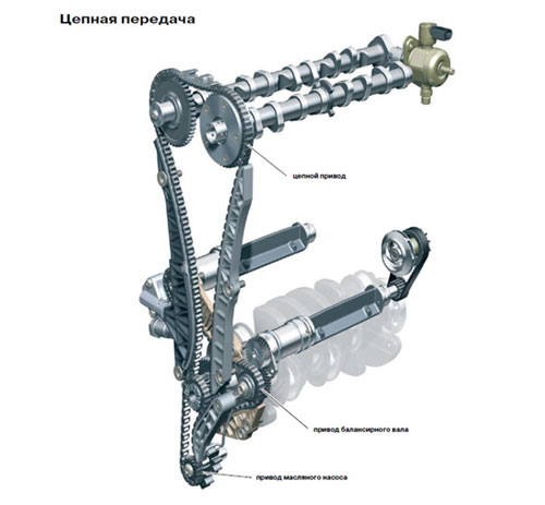 Цепь привода ГРМ на двигателях TSI